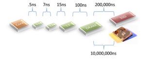 Figure 8. Some Latency Metrics