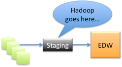 Hadoop goes here