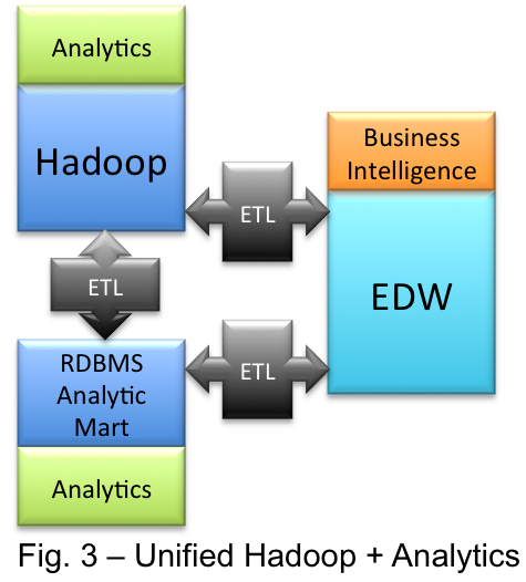 Will Hadoop Eat Greenplum And Netezza Database Fog Blog - Netezza architecture