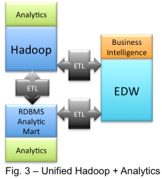 Unified Hadoop
