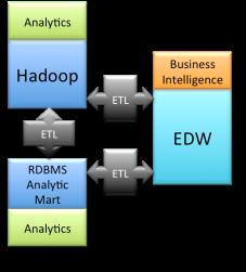 Unified Hadoop