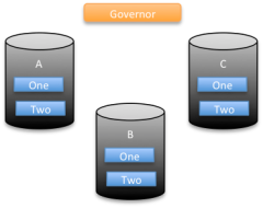 Figure 2. N-Tier Federation