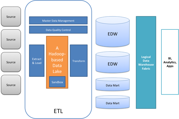 A Modern Data Warehouse Architecture Part Make It A Logical - Netezza architecture