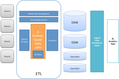why and how to build a data warehouse
