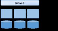 Figure 2. Shared-nothing Bundles