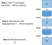 Figure 3. Classic Query Plan