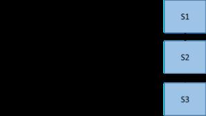 Figure 4. Data Flow Query Plan