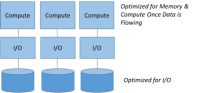 Figure 5, Flowing to a Separate Compute Node