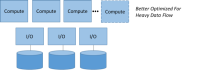 Figure 6. Elastic Compute on a Shared-nothing Architecture